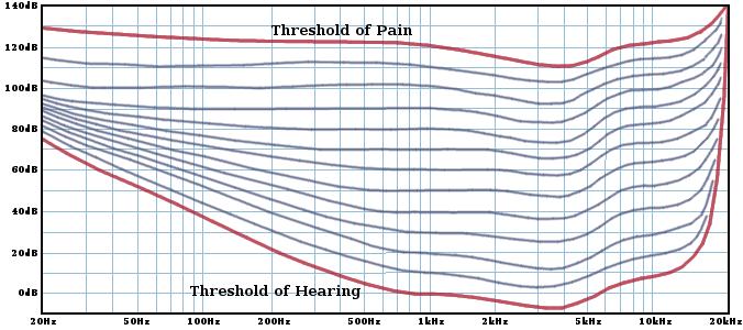 fm-curve